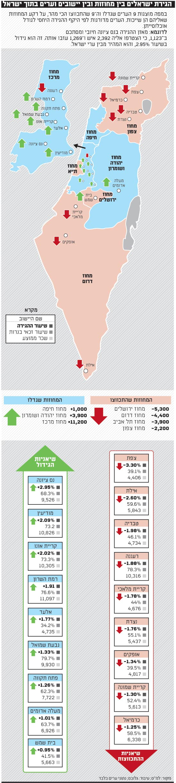 מפת ישראל הגירת ישראלים בין מחוזות